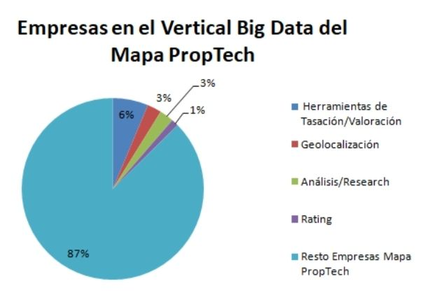 the big data on the map of the proptech icrowdhouse 2