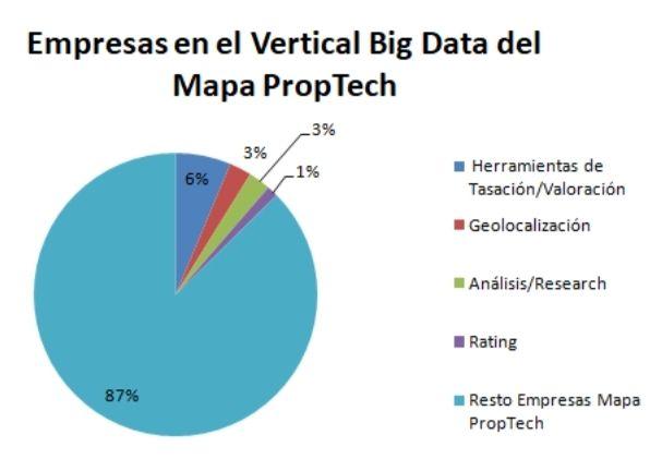 le big data sur la carte du proptech icrowdhouse 2