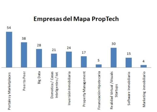 the big data on the map of the proptech icrowdhouse 3